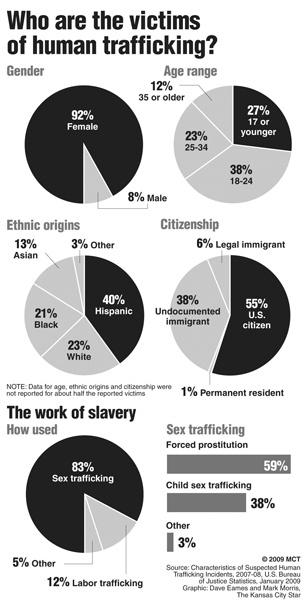 humantraffickingstats